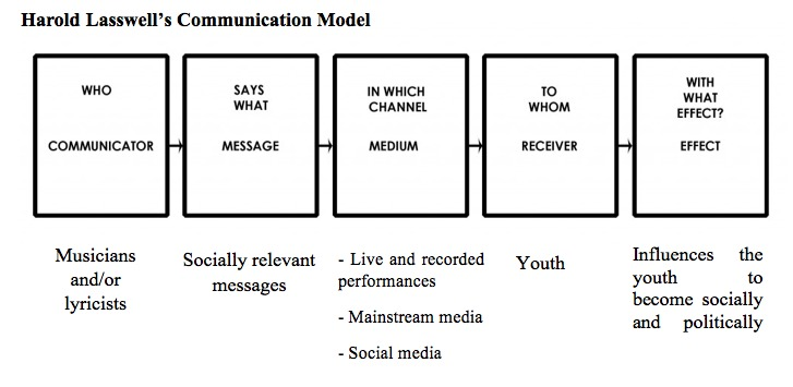 Music and politics home in our study we used the communication model of harold lasswell for our conceptual framework because his model shows the complete process of communication ccuart Choice Image